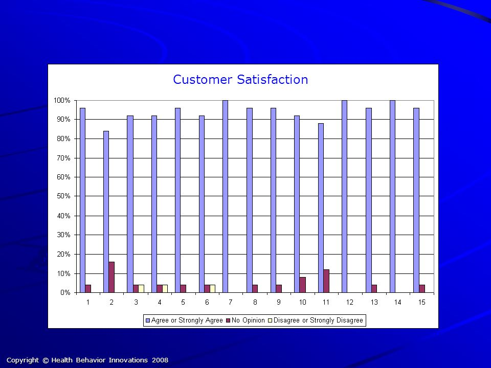 Customer Satisfaction Copyright © Health Behavior Innovations 2008