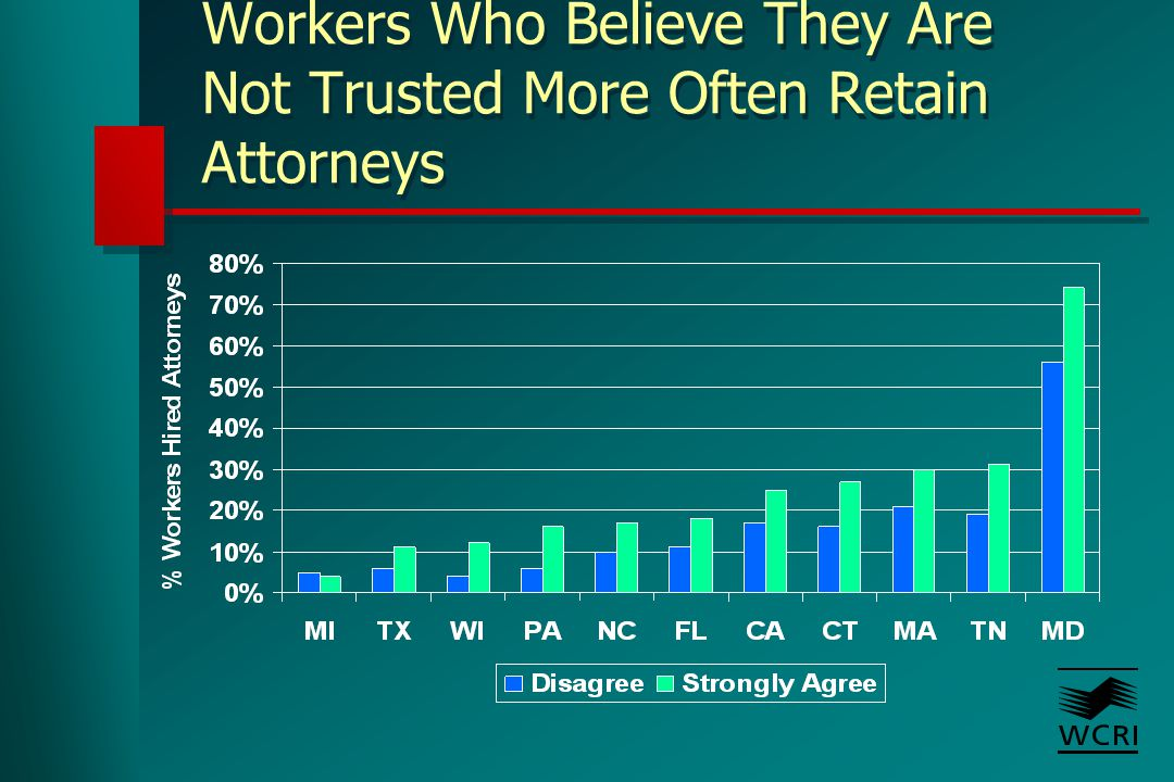 Workers Who Believe They Are Not Trusted More Often Retain Attorneys