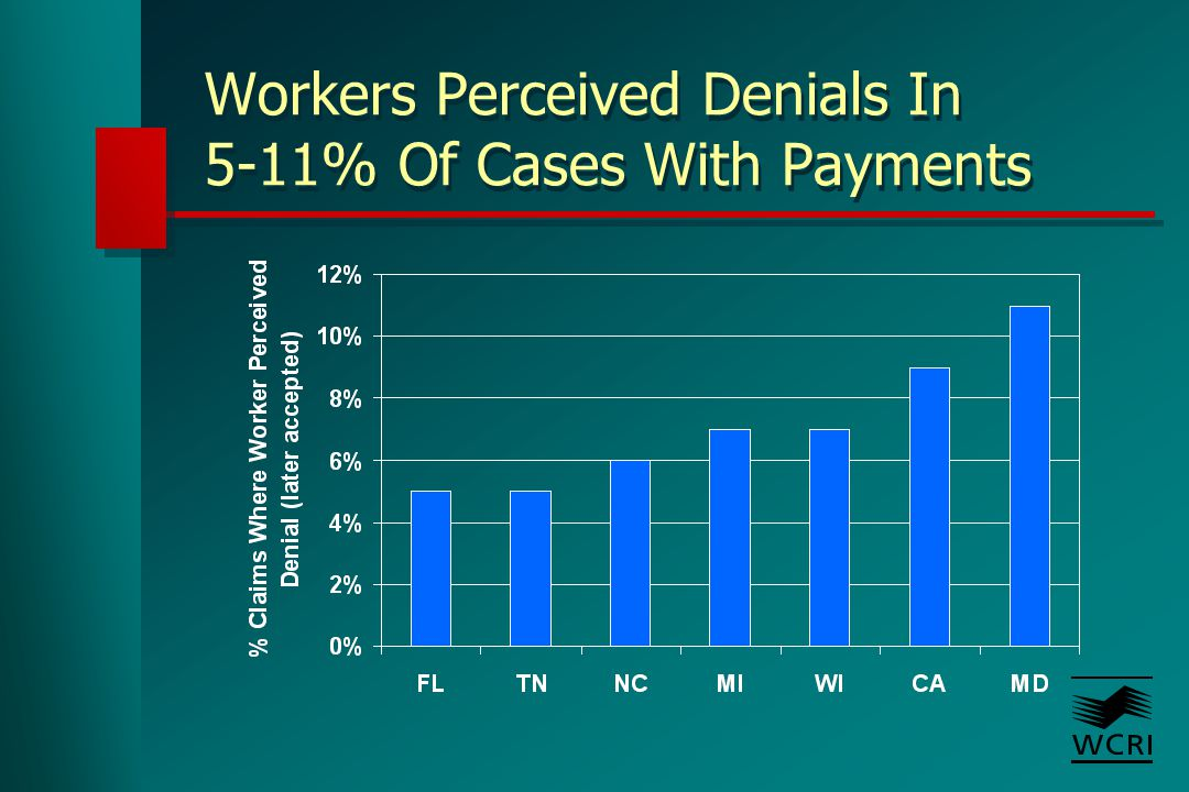Workers Perceived Denials In 5-11% Of Cases With Payments