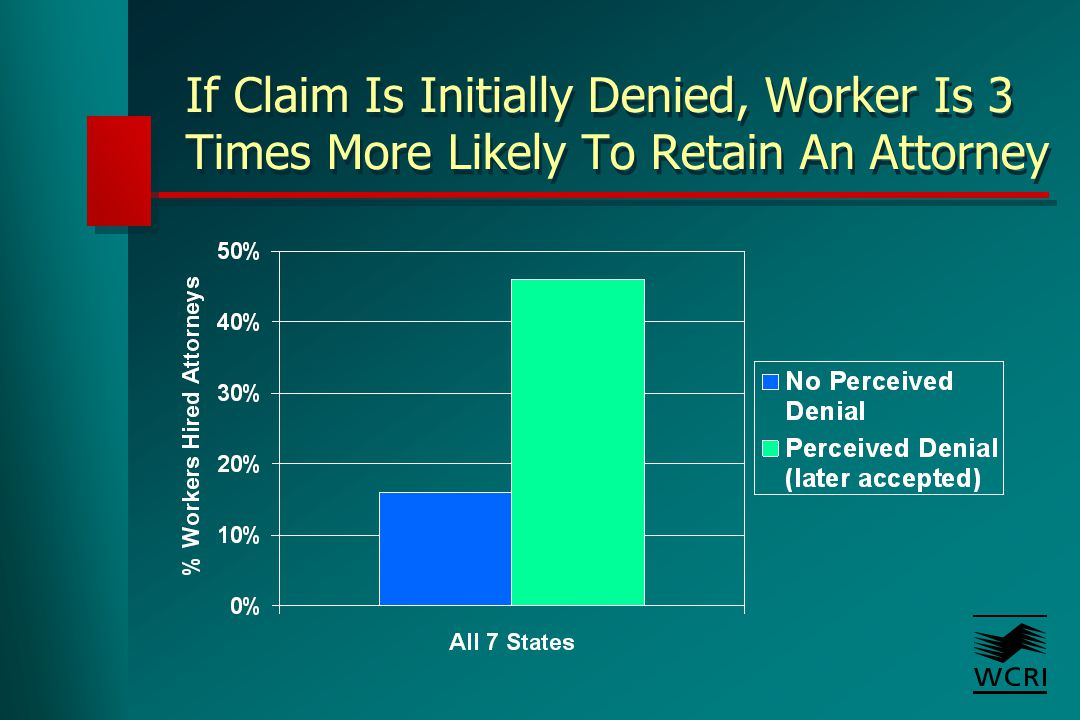 If Claim Is Initially Denied, Worker Is 3 Times More Likely To Retain An Attorney