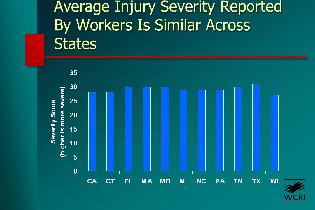Average Injury Severity Reported By Workers Is Similar Across States