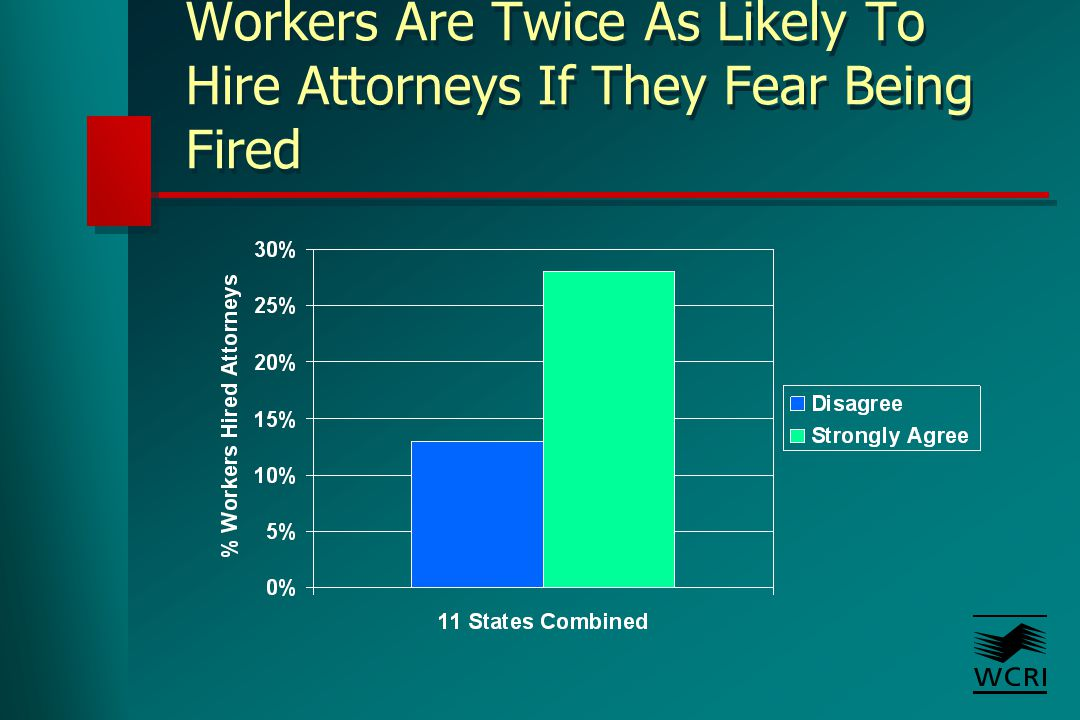 Workers Much More Likely To Hire Attorneys If They Fear Being Fired