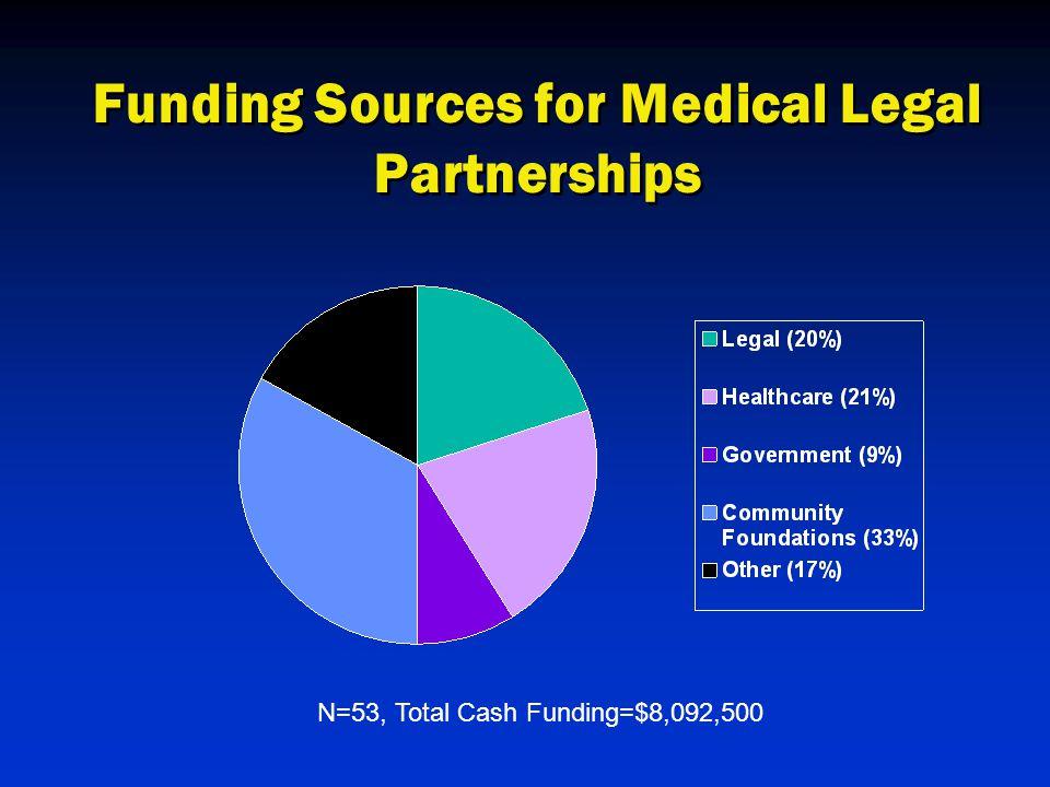 Funding Sources for Medical Legal Partnerships N=53, Total Cash Funding=$8,092,500