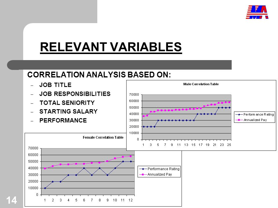 14 RELEVANT VARIABLES CORRELATION ANALYSIS BASED ON: – JOB TITLE – JOB RESPONSIBILITIES – TOTAL SENIORITY – STARTING SALARY – PERFORMANCE