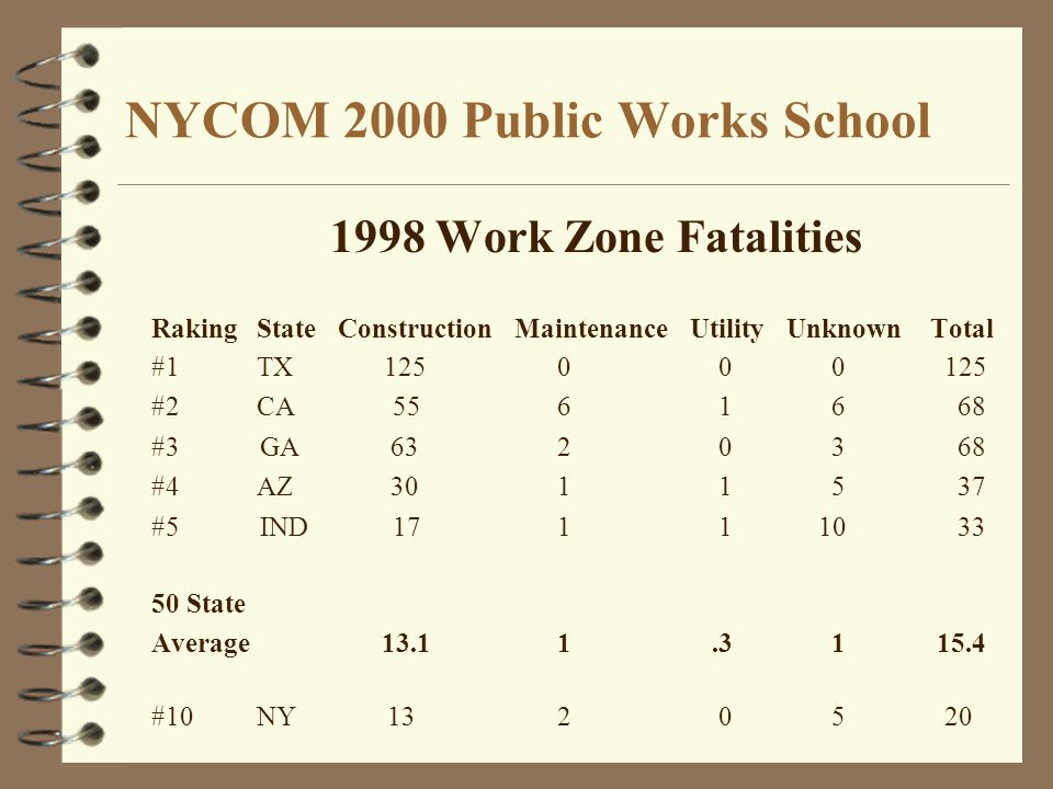 NYCOM 2000 Public Works School 1998 Work Zone Fatalities RakingState Construction Maintenance Utility Unknown Total #1TX 125 0 0 0 125 #2CA 55 6 1 6 68 #3 GA 63 2 0 3 68 #4 AZ 30 1 1 5 37 #5 IND 17 1 1 10 33 50 State Average 13.1 1.3 1 15.4 #10NY 13 2 0 5 20