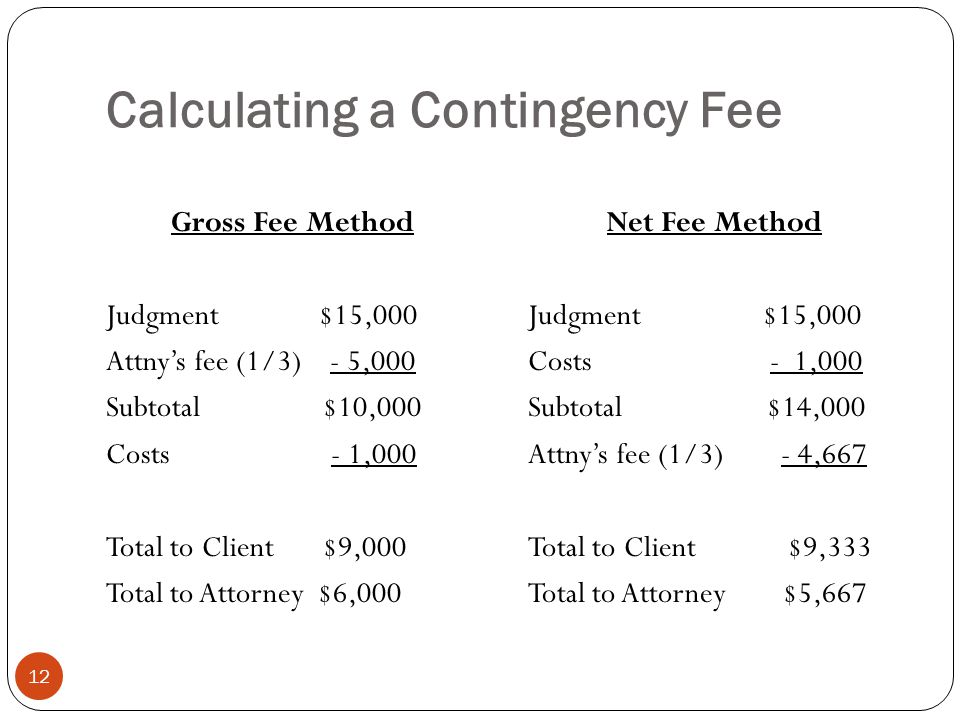 Calculating a Contingency Fee 12 Gross Fee Method Judgment $15,000 Attny's fee (1/3) - 5,000 Subtotal $10,000 Costs - 1,000 Total to Client $9,000 Total to Attorney $6,000 Net Fee Method Judgment $15,000 Costs - 1,000 Subtotal $14,000 Attny's fee (1/3) - 4,667 Total to Client $9,333 Total to Attorney $5,667