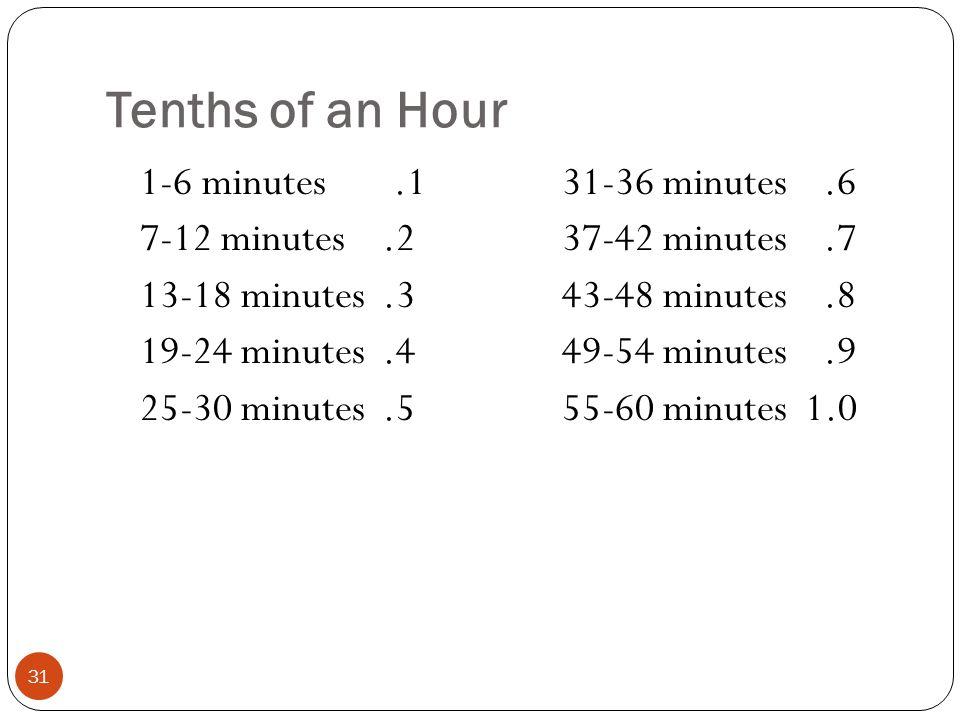 Tenths of an Hour 31 1-6 minutes.1 7-12 minutes.2 13-18 minutes.3 19-24 minutes.4 25-30 minutes.5 31-36 minutes.6 37-42 minutes.7 43-48 minutes.8 49-5
