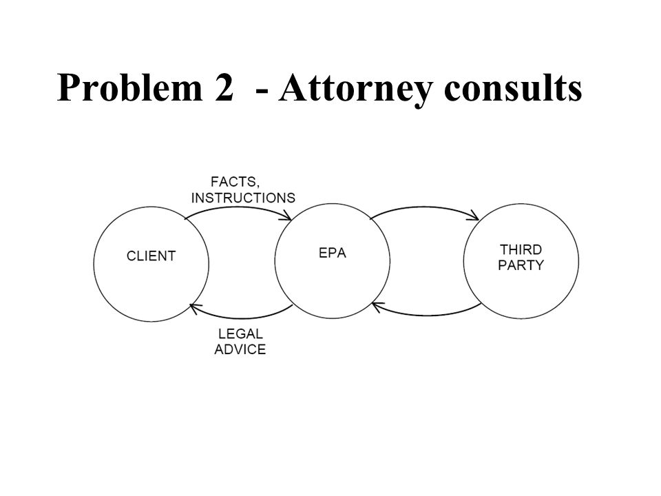 Problem 2 - Attorney consults