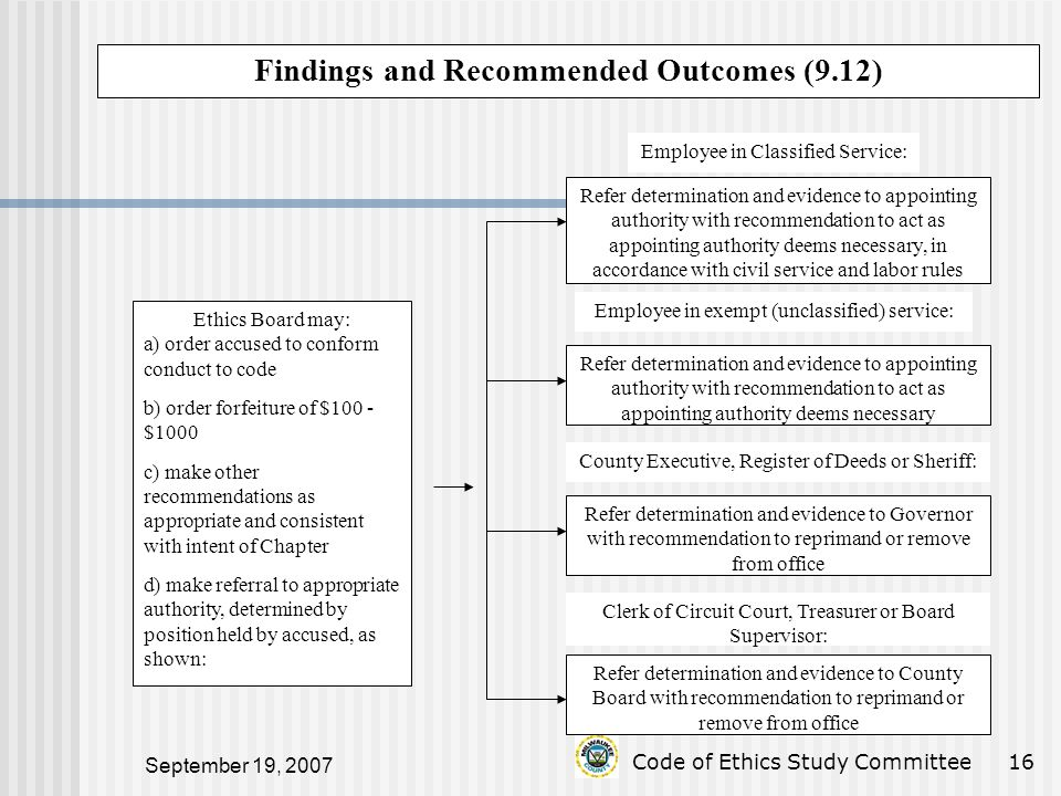 September 19, 2007 Code of Ethics Study Committee16 Findings and Recommended Outcomes (9.12) Ethics Board may: a) order accused to conform conduct to code b) order forfeiture of $100 - $1000 c) make other recommendations as appropriate and consistent with intent of Chapter d) make referral to appropriate authority, determined by position held by accused, as shown: Employee in Classified Service: Refer determination and evidence to appointing authority with recommendation to act as appointing authority deems necessary, in accordance with civil service and labor rules Employee in exempt (unclassified) service: Refer determination and evidence to appointing authority with recommendation to act as appointing authority deems necessary County Executive, Register of Deeds or Sheriff: Refer determination and evidence to Governor with recommendation to reprimand or remove from office Clerk of Circuit Court, Treasurer or Board Supervisor: Refer determination and evidence to County Board with recommendation to reprimand or remove from office