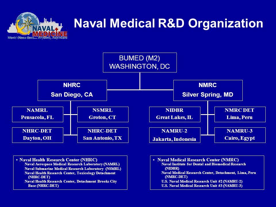Naval Medical R&D Organization BUMED (M2) WASHINGTON, DC NMRC Silver Spring, MD NAMRL Pensacola, FL NHRC-DET Dayton, OH NSMRL Groton, CT NHRC-DET San