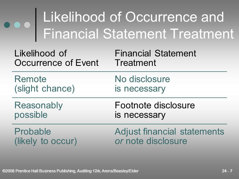 ©2008 Prentice Hall Business Publishing, Auditing 12/e, Arens/Beasley/Elder 24 - 7 Likelihood of Occurrence and Financial Statement Treatment Reasonably possible Footnote disclosure is necessary Probable (likely to occur) Adjust financial statements or note disclosure Remote (slight chance) No disclosure is necessary Likelihood of Occurrence of Event Financial Statement Treatment