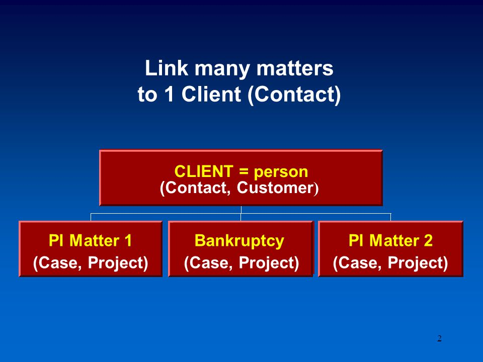 2 (Case, Project) PI Matter 2 (Case, Project) Bankruptcy (Case, Project) PI Matter 1 (Contact, Customer) CLIENT = person Link many matters to 1 Client (Contact) (Case, Project) PI Matter 2 (Case, Project) Bankruptcy (Case, Project) PI Matter 1 (Contact, Customer ) CLIENT = person