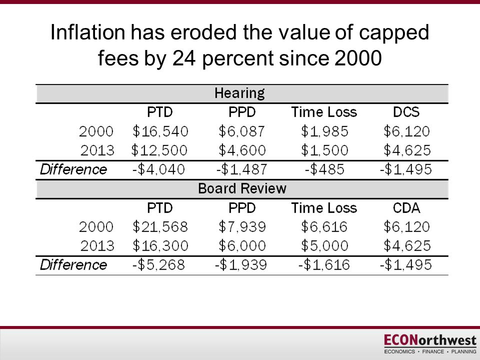 Inflation has eroded the value of capped fees by 24 percent since 2000