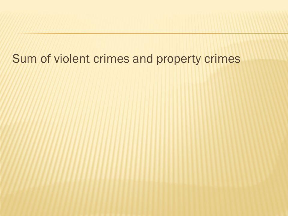 Sum of violent crimes and property crimes