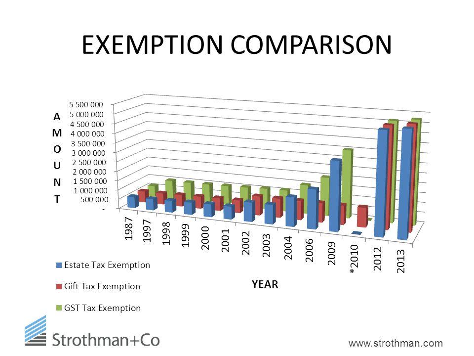www.strothman.com EXEMPTION COMPARISON