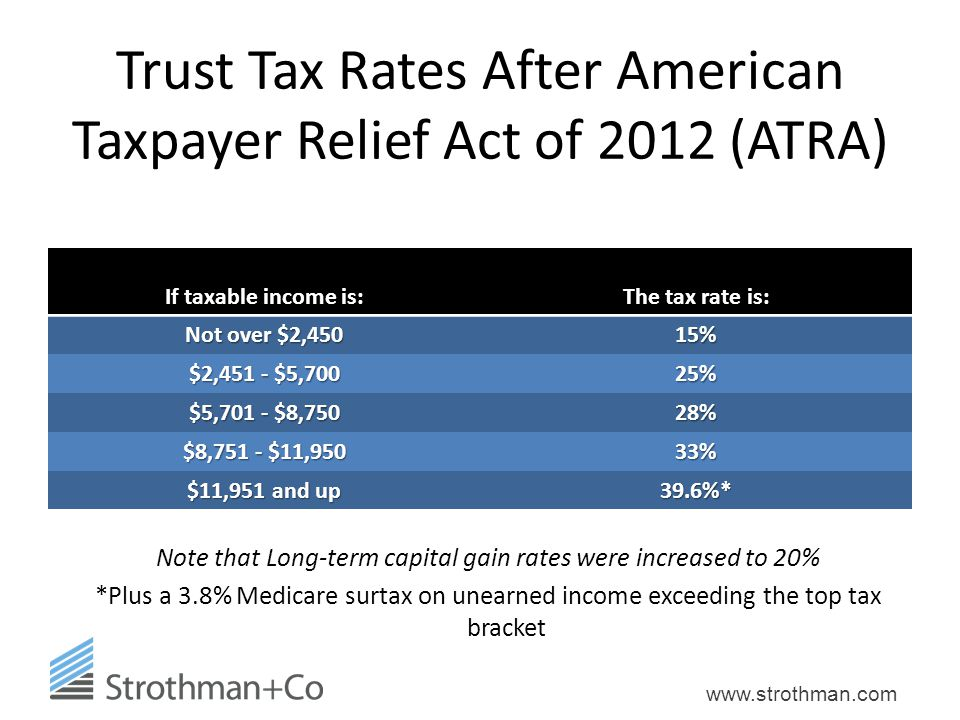 www.strothman.com Trust Tax Rates After American Taxpayer Relief Act of 2012 (ATRA) If taxable income is: The tax rate is: Not over $2,450 15% $2,451