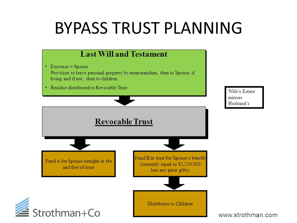 www.strothman.com BYPASS TRUST PLANNING Last Will and Testament Executor = Spouse Provision to leave personal property by memorandum, then to Spouse,