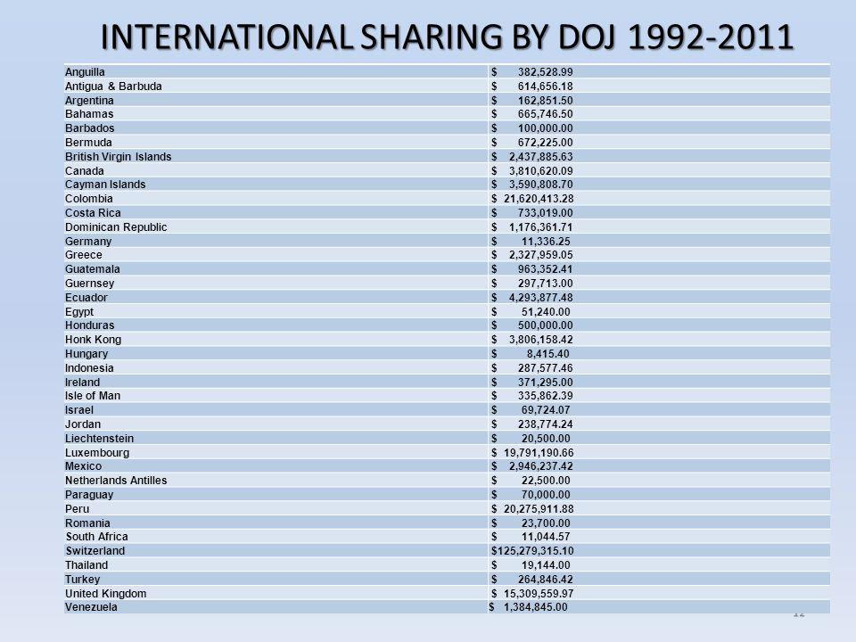 12 Anguilla $ 382,528.99 Antigua & Barbuda $ 614,656.18 Argentina $ 162,851.50 Bahamas $ 665,746.50 Barbados $ 100,000.00 Bermuda $ 672,225.00 British Virgin Islands $ 2,437,885.63 Canada $ 3,810,620.09 Cayman Islands $ 3,590,808.70 Colombia $ 21,620,413.28 Costa Rica $ 733,019.00 Dominican Republic $ 1,176,361.71 Germany $ 11,336.25 Greece $ 2,327,959.05 Guatemala $ 963,352.41 Guernsey $ 297,713.00 Ecuador $ 4,293,877.48 Egypt $ 51,240.00 Honduras $ 500,000.00 Honk Kong $ 3,806,158.42 Hungary $ 8,415.40 Indonesia $ 287,577.46 Ireland $ 371,295.00 Isle of Man $ 335,862.39 Israel $ 69,724.07 Jordan $ 238,774.24 Liechtenstein $ 20,500.00 Luxembourg $ 19,791,190.66 Mexico $ 2,946,237.42 Netherlands Antilles $ 22,500.00 Paraguay $ 70,000.00 Peru $ 20,275,911.88 Romania $ 23,700.00 South Africa $ 11,044.57 Switzerland $125,279,315.10 Thailand $ 19,144.00 Turkey $ 264,846.42 United Kingdom $ 15,309,559.97 Venezuela$1,384,845.00 Anguilla $ 382,528.99 Antigua & Barbuda $ 614,656.18 Argentina $ 162,851.50 Bahamas $ 665,746.50 Barbados $ 100,000.00 Bermuda $ 672,225.00 British Virgin Islands $ 2,437,885.63 Canada $ 3,810,620.09 Cayman Islands $ 3,590,808.70 Colombia $ 21,620,413.28 Costa Rica $ 733,019.00 Dominican Republic $ 1,176,361.71 Germany $ 11,336.25 Greece $ 2,327,959.05 Guatemala $ 963,352.41 Guernsey $ 297,713.00 Ecuador $ 4,293,877.48 Egypt $ 51,240.00 Honduras $ 500,000.00 Honk Kong $ 3,806,158.42 Hungary $ 8,415.40 Indonesia $ 287,577.46 Ireland $ 371,295.00 Isle of Man $ 335,862.39 Israel $ 69,724.07 Jordan $ 238,774.24 Liechtenstein $ 20,500.00 Luxembourg $ 19,791,190.66 Mexico $ 2,946,237.42 Netherlands Antilles $ 22,500.00 Paraguay $ 70,000.00 Peru $ 20,275,911.88 Romania $ 23,700.00 South Africa $ 11,044.57 Switzerland $125,279,315.10 Thailand $ 19,144.00 Turkey $ 264,846.42 United Kingdom $ 15,309,559.97 Venezuela$ 1,384,845.00 INTERNATIONAL SHARING BY DOJ 1992-2011