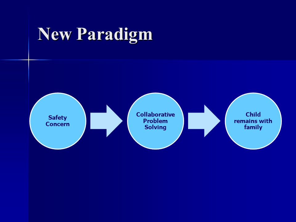 New Paradigm Safety Concern Collaborative Problem Solving Child remains with family