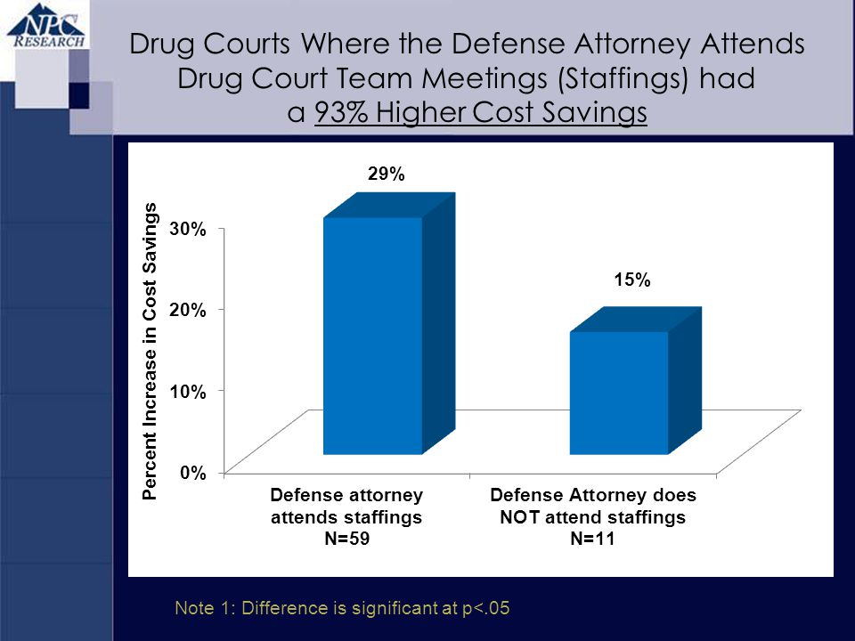 Note 1: Difference is significant at p<.05 Drug Courts Where the Defense Attorney Attends Drug Court Team Meetings (Staffings) had a 93% Higher Cost S