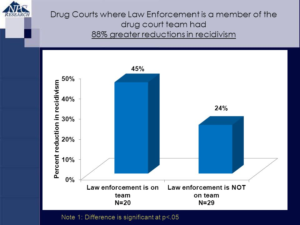 Note 1: Difference is significant at p<.05 Drug Courts where Law Enforcement is a member of the drug court team had 88% greater reductions in recidivi