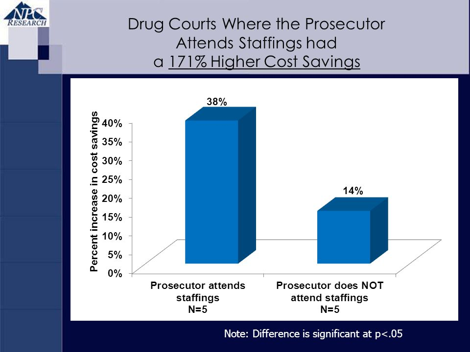 Note: Difference is significant at p<.05 Drug Courts Where the Prosecutor Attends Staffings had a 171% Higher Cost Savings