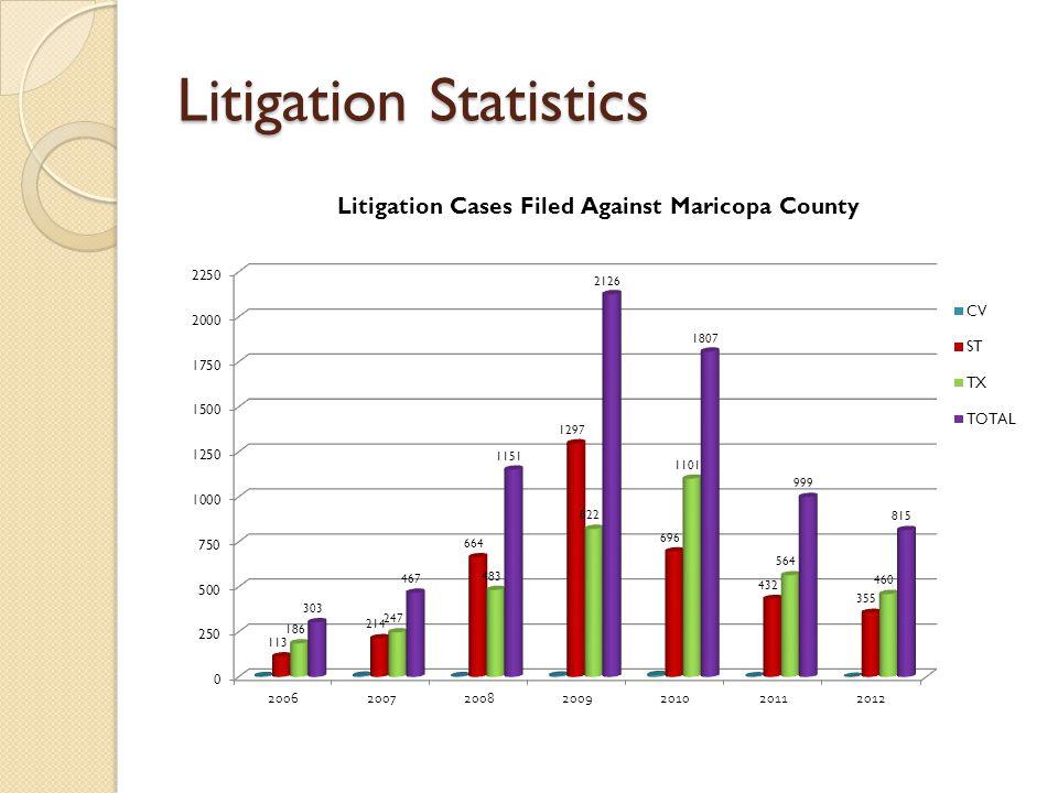 Litigation Statistics