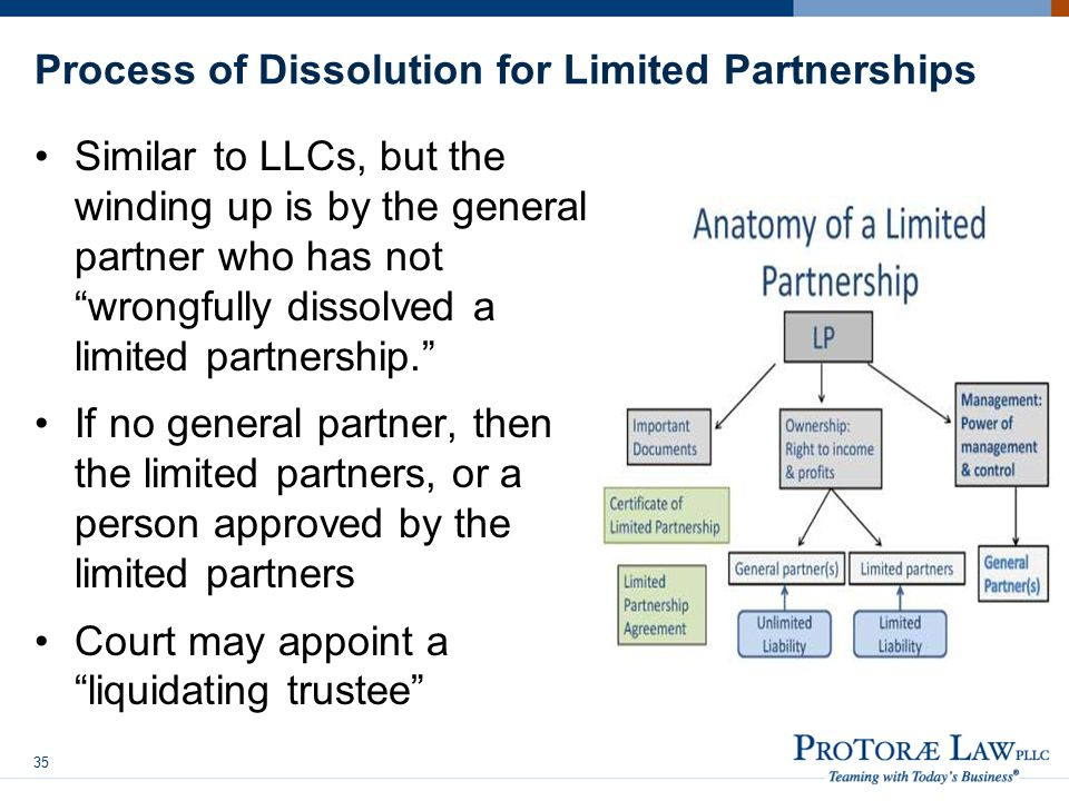 Process of Dissolution for Limited Partnerships Similar to LLCs, but the winding up is by the general partner who has not wrongfully dissolved a limited partnership. If no general partner, then the limited partners, or a person approved by the limited partners Court may appoint a liquidating trustee 35