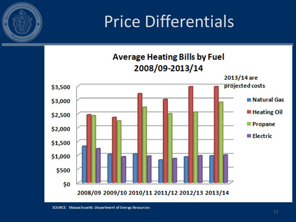 17 SOURCE: Massachusetts Department of Energy Resources Price Differentials