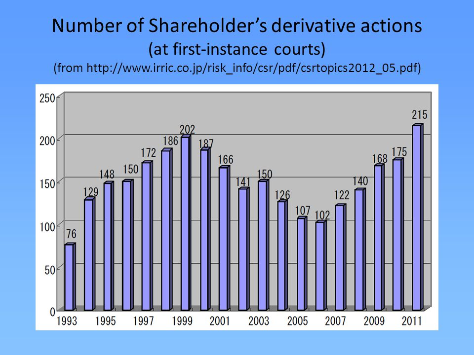 Number of Shareholder's derivative actions (at first-instance courts) (from http://www.irric.co.jp/risk_info/csr/pdf/csrtopics2012_05.pdf)