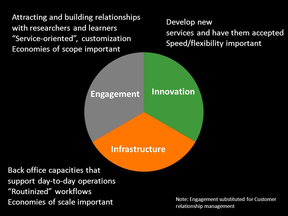 Engagement Innovation Infrastructure Back office capacities that support day-to-day operations Routinized workflows Economies of scale important Develop new services and have them accepted Speed/flexibility important Attracting and building relationships with researchers and learners Service-oriented , customization Economies of scope important Note: Engagement substituted for Customer relationship management