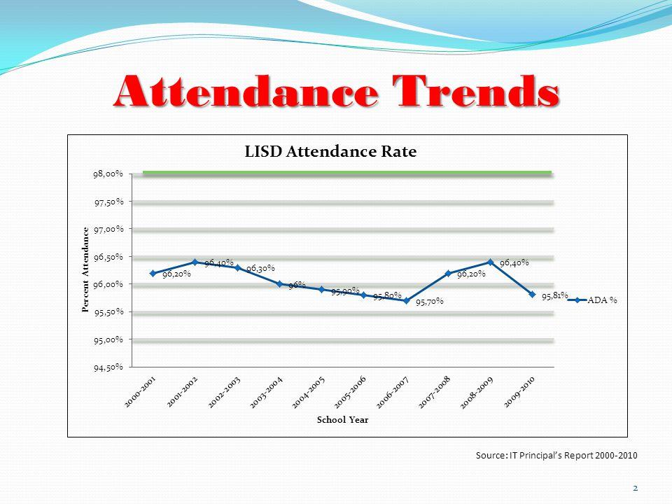 Attendance Matters! 3 Red=Decrease Source: IT Principal s Report 2008-09, 2009-10 Blue=Increase