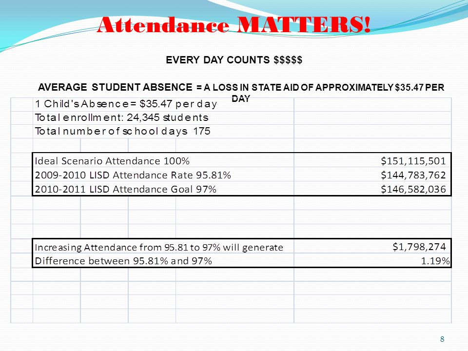 Attendance MATTERS! EVERY DAY COUNTS $$$$$ AVERAGE STUDENT ABSENCE = A LOSS IN STATE AID OF APPROXIMATELY $35.47 PER DAY 8