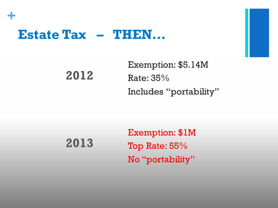 """+ Estate Tax – THEN… 2012 2013 Exemption: $5.14M Rate: 35% Includes """"portability"""" Exemption: $1M Top Rate: 55% No """"portability"""""""