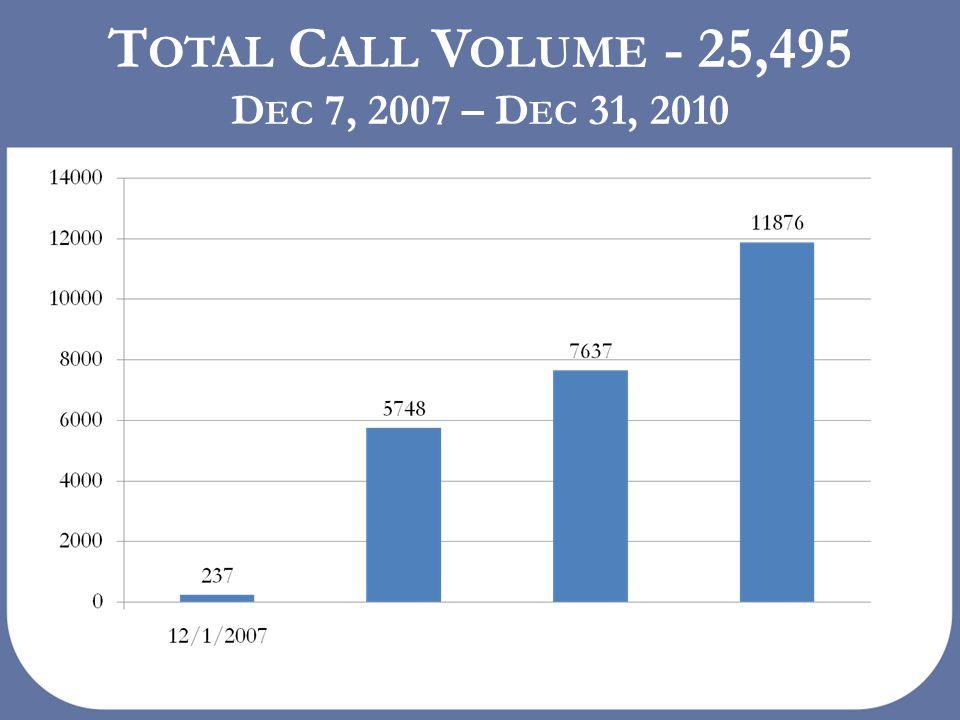 T OTAL C ALL V OLUME - 25,495 D EC 7, 2007 – D EC 31, 2010