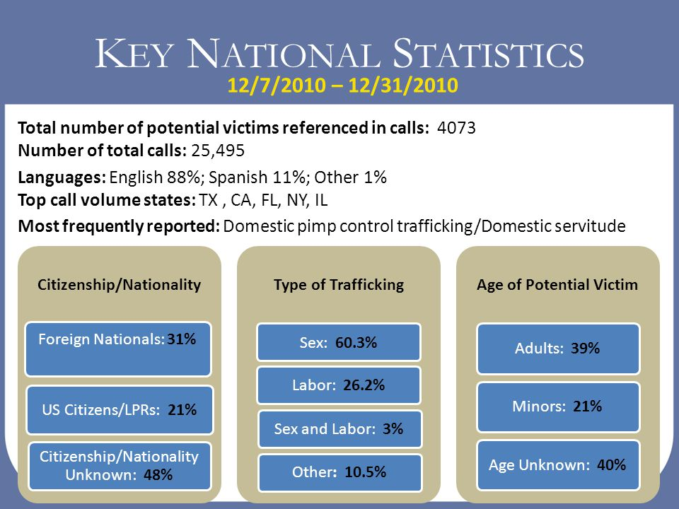K EY N ATIONAL S TATISTICS Citizenship/Nationality Foreign Nationals: 31% US Citizens/LPRs: 21% Citizenship/Nationality Unknown: 48% Type of Trafficki