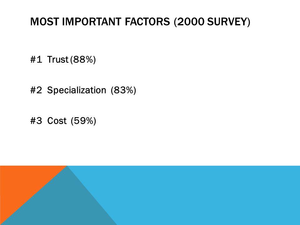 MOST IMPORTANT FACTORS (2000 SURVEY) #1 Trust (88%) #2 Specialization (83%) #3 Cost (59%)