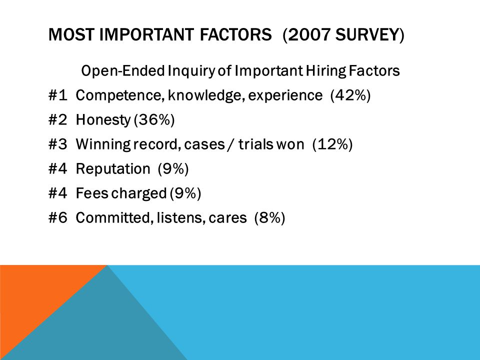 MOST IMPORTANT FACTORS (2007 SURVEY) Open-Ended Inquiry of Important Hiring Factors #1 Competence, knowledge, experience (42%) #2 Honesty (36%) #3 Winning record, cases / trials won (12%) #4 Reputation (9%) #4 Fees charged (9%) #6 Committed, listens, cares (8%)