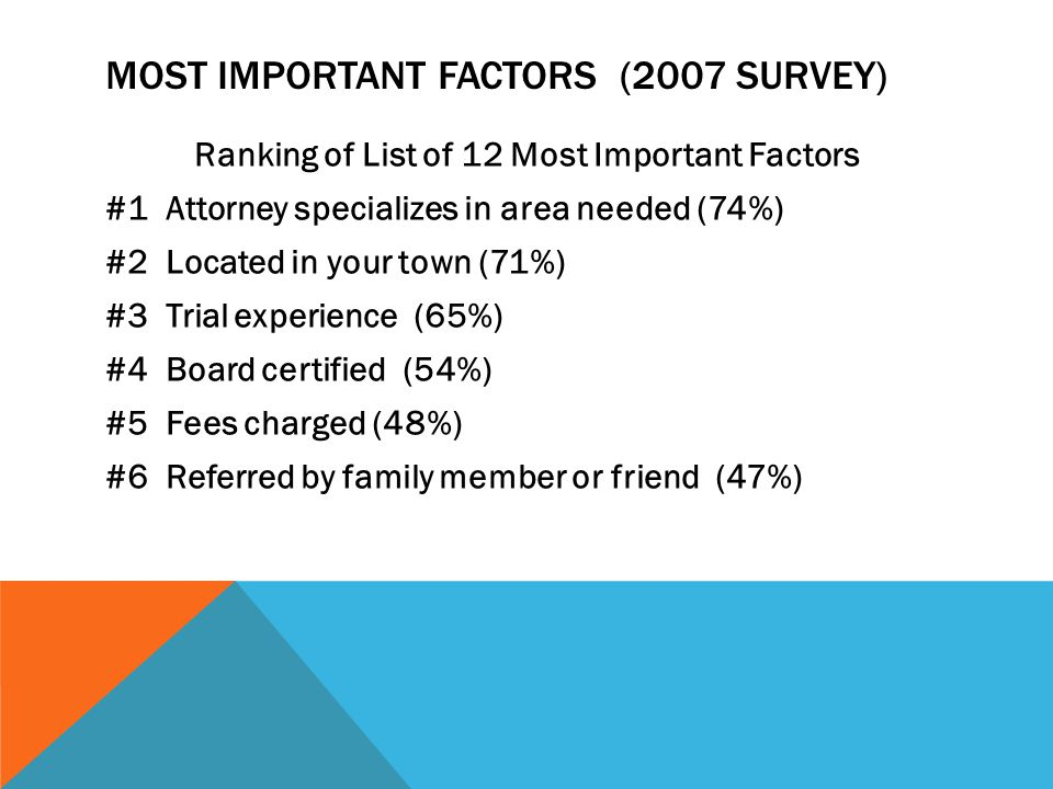 MOST IMPORTANT FACTORS (2007 SURVEY) Ranking of List of 12 Most Important Factors #1 Attorney specializes in area needed (74%) #2 Located in your town (71%) #3 Trial experience (65%) #4 Board certified (54%) #5 Fees charged (48%) #6 Referred by family member or friend (47%)