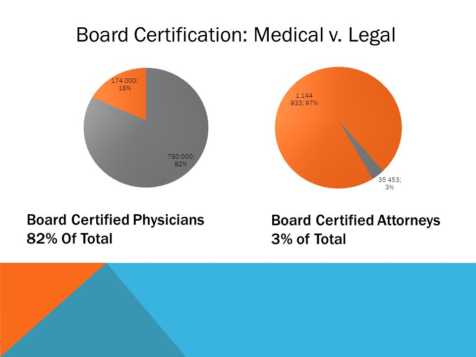 Board Certified Physicians 82% Of Total Board Certified Attorneys 3% of Total Board Certification: Medical v.
