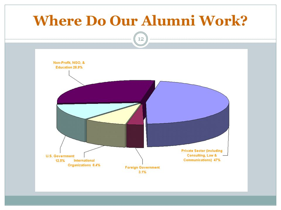 Where Do Our Alumni Work? 12