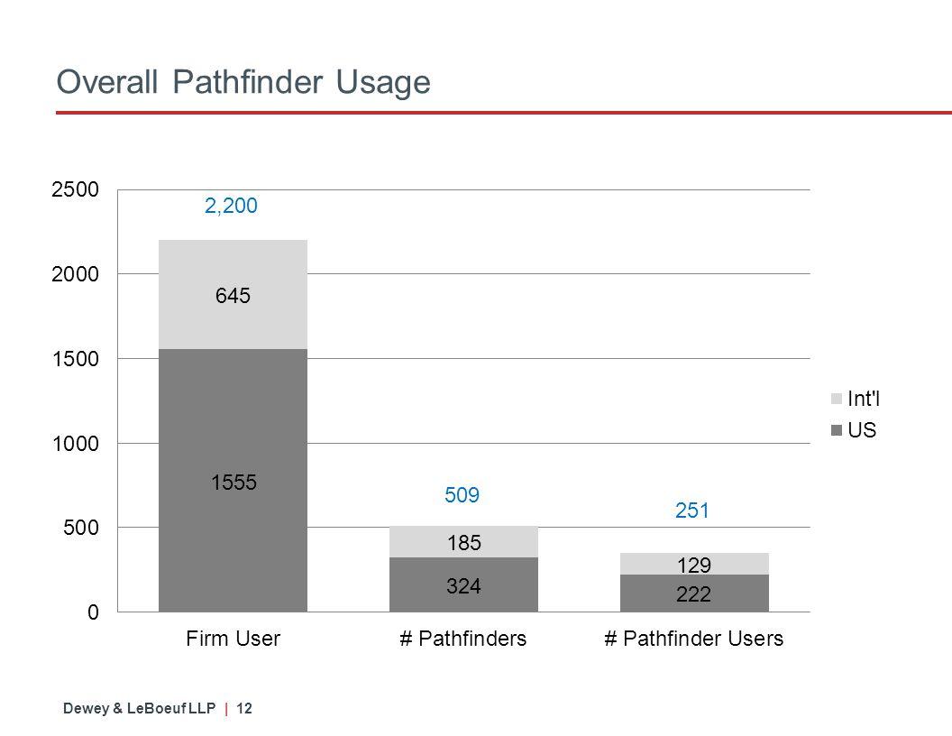 Dewey & LeBoeuf LLP | 12 Overall Pathfinder Usage 509 251 2,200