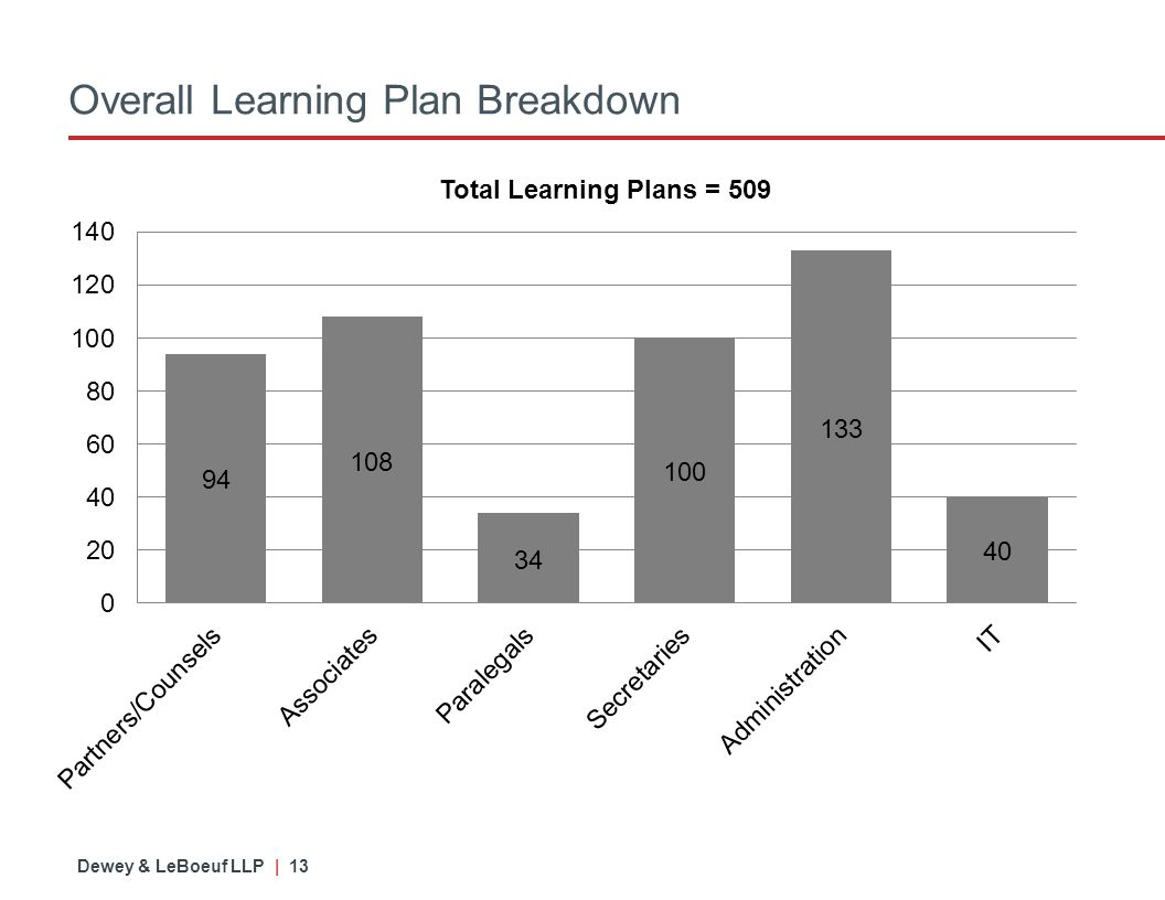 Dewey & LeBoeuf LLP | 13 Overall Learning Plan Breakdown Total Learning Plans = 509