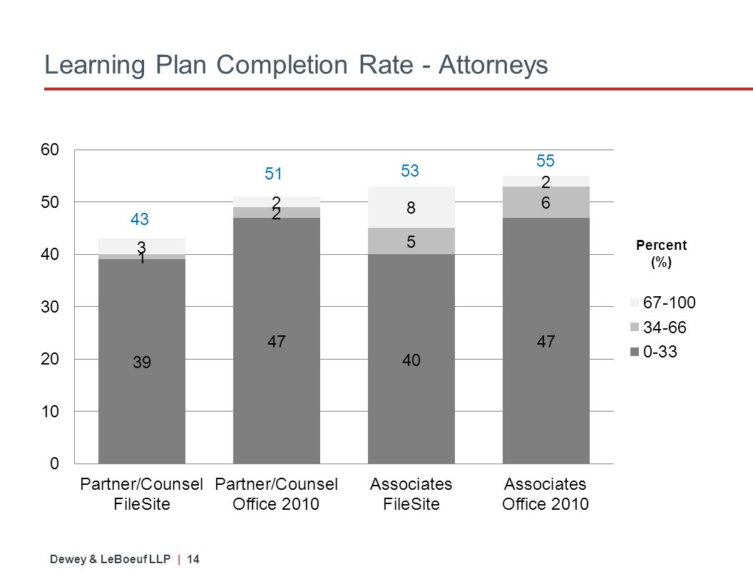 Dewey & LeBoeuf LLP | 14 Learning Plan Completion Rate - Attorneys 43 51 53 55