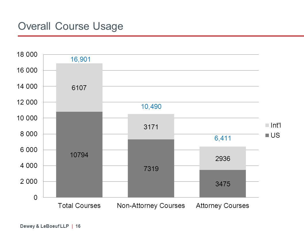 Dewey & LeBoeuf LLP | 16 Overall Course Usage