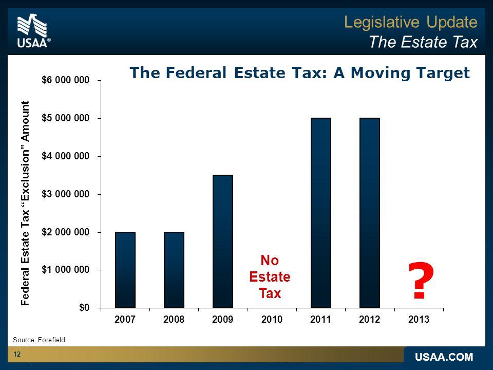 USAA.COM 12 Legislative Update The Estate Tax Federal Estate Tax Exclusion Amount The Federal Estate Tax: A Moving Target No Estate Tax Source: Forefield