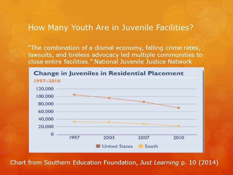 How Many Youth Are in Juvenile Facilities.