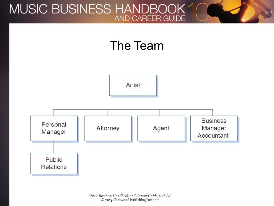 The Team [Insert Figure 8.1a] Music Business Handbook and Career Guide, 10th Ed. © 2013 Sherwood Publishing Partners