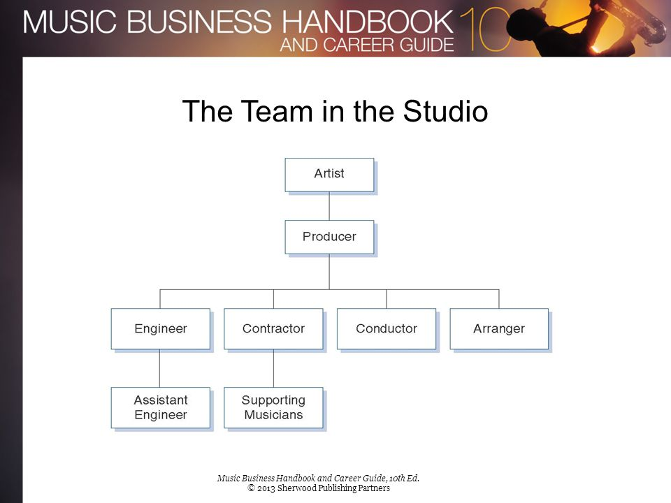 The Team in the Studio [Insert Figure 8.1b] Music Business Handbook and Career Guide, 10th Ed. © 2013 Sherwood Publishing Partners