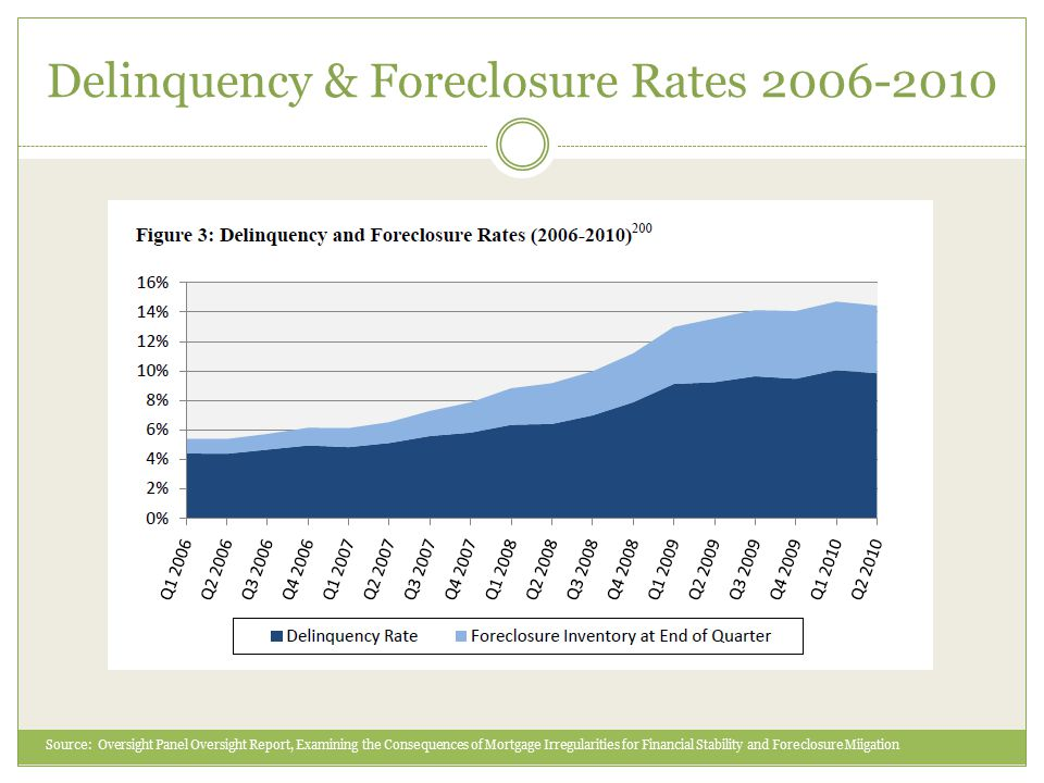 Overview of Foreclosure Industry Florida Attorney General investigation 50 State Multi-State Team Investigation Law firms began withdrawing documents Banks suspended foreclosures